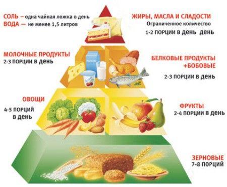 меню при повышенном сахаре холестерине