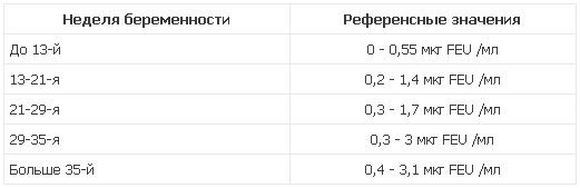 Таблица нормы Д-димера при беременности по неделям